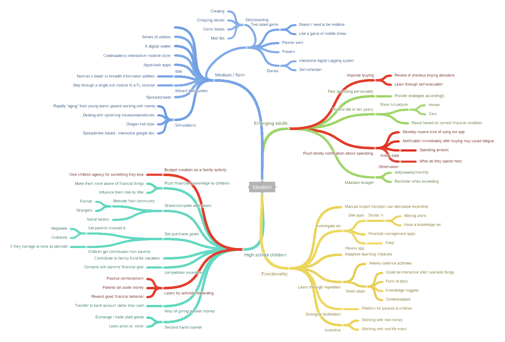 Mind Map for Ideation